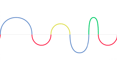 Google's Wave Doodle in CSS3